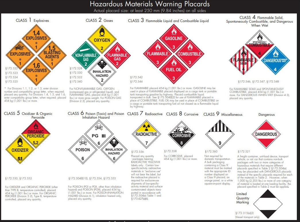 DOT Hazardous Materials Warning Placards