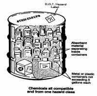 A diagram of a lab pack drum and some of the DOT requirements